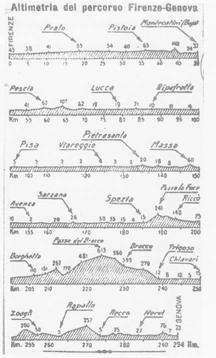 RIEVOCAZIONE TAPPA FIRENZE – GENOVA 1909 : 294 KM CORRENDO PER AVIS