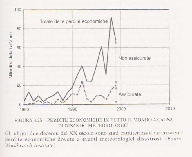 grafico-perdite-economiche-tratto-dal-libro-I-limiti-dello-sviluppo-1992