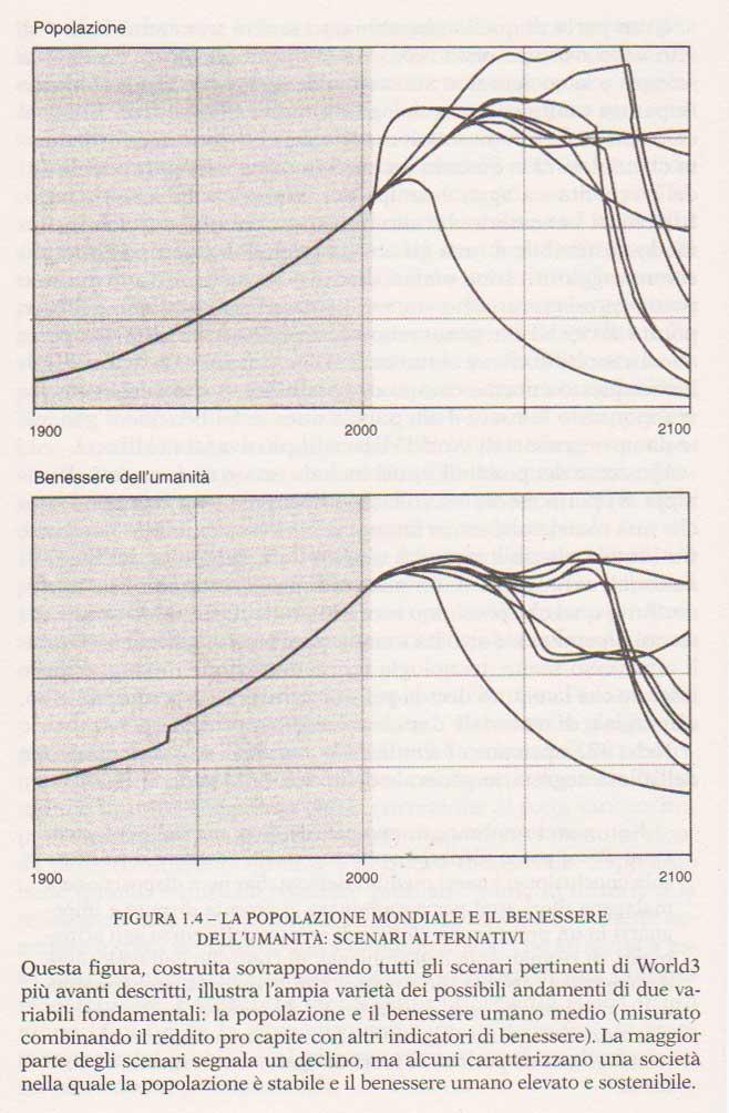 grafico-previsioni-benessere-e-popolazione-tratto-dal-libro-I-nuovi-limiti-dello-sviluppo-1992