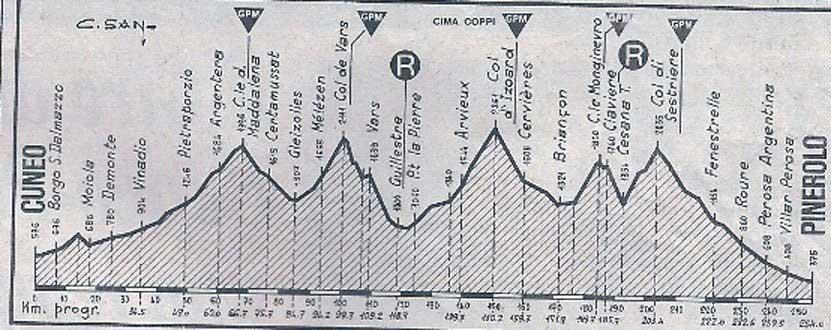 altimetria-Cuneo-Pinerolo-1949